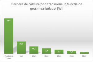 grafic_pierdere-caldura